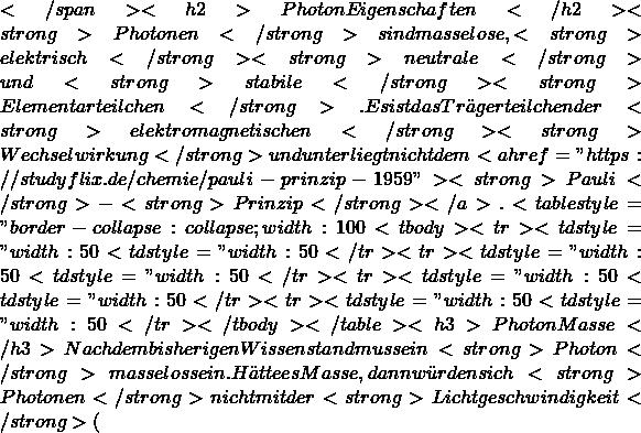 """</span> <h2>Photon Eigenschaften</h2> <strong>Photonen</strong> sind masselose, <strong>elektrisch</strong> <strong>neutrale</strong> und <strong>stabile</strong> <strong>Elementarteilchen</strong>. Es ist das Trägerteilchen der <strong>elektromagnetischen</strong> <strong>Wechselwirkung</strong> und unterliegt nicht dem <a href=""""https://studyflix.de/chemie/pauli-prinzip-1959""""><strong>Pauli</strong>-<strong>Prinzip</strong></a>.  <table style=""""border-collapse: collapse; width: 100%;""""> <tbody> <tr> <td style=""""width: 50%;"""">elektrische Ladung</td> <td style=""""width: 50%;"""">0, neutral</td> </tr> <tr> <td style=""""width: 50%;"""">Masse </td> <td style=""""width: 50%;"""">0 kg</td> </tr> <tr> <td style=""""width: 50%;"""">Spin</td> <td style=""""width: 50%;"""">1</td> </tr> <tr> <td style=""""width: 50%;"""">Wechselwirkungen</td> <td style=""""width: 50%;"""">elektromagnetischGravitation</td> </tr> </tbody> </table> <h3>Photon Masse</h3> Nach dem bisherigen Wissenstand muss ein <strong>Photon</strong> masselos sein. Hätte es Masse , dann würden sich <strong>Photonen</strong> nicht mit der <strong>Lichtgeschwindigkeit</strong> ("""