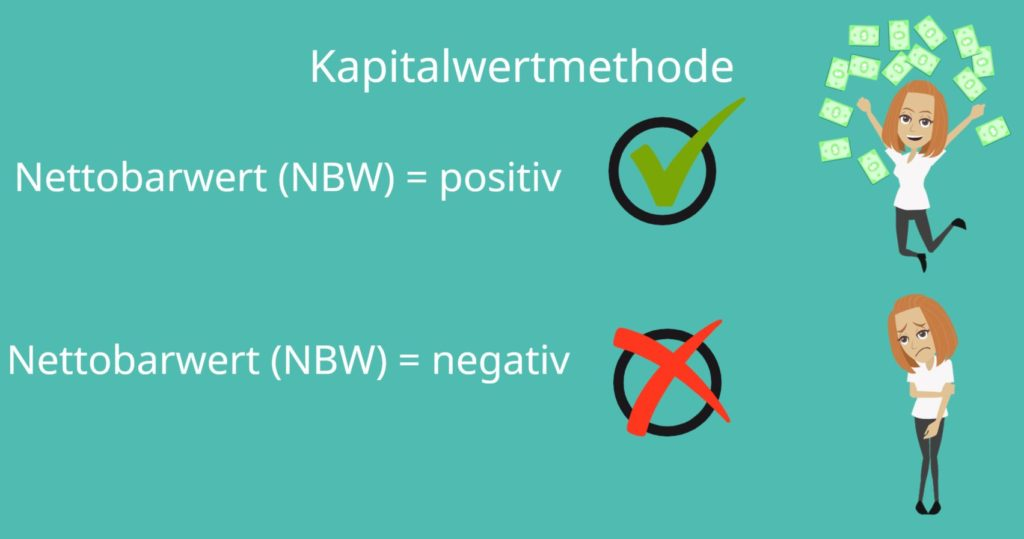 Nettobarwert, NBW, Kapitalwertmethode, Net Present Value
