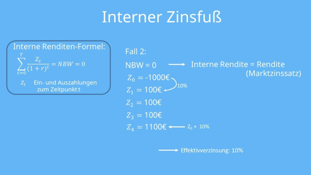 Interner Zinssatz berechnen