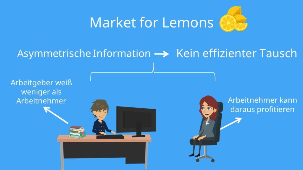 Market for Lemons Beispiel