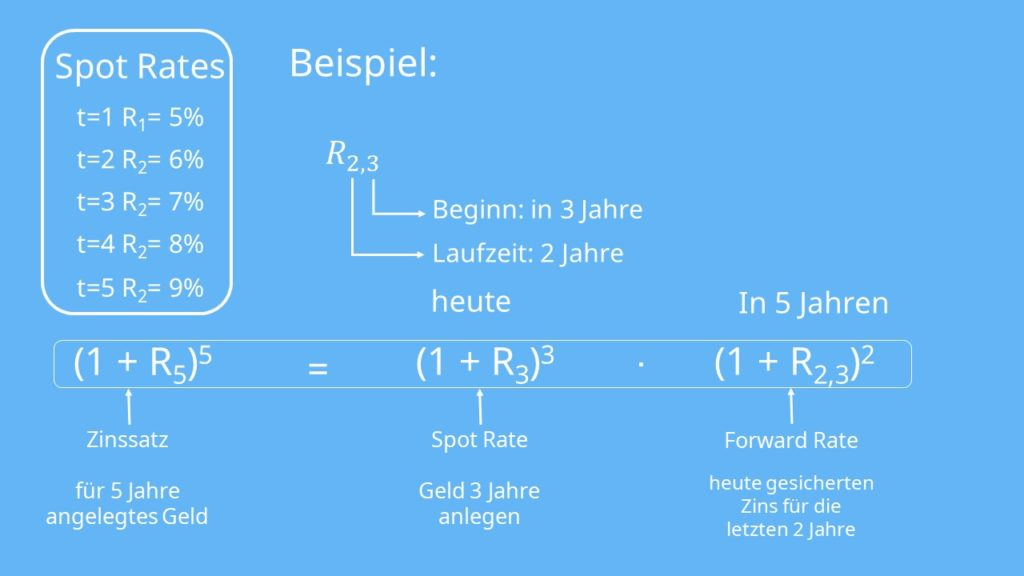 Beispiel Forward Rate Formel