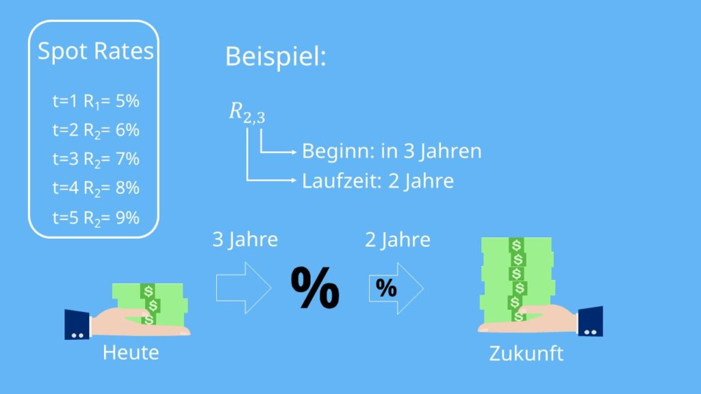 Beispiel Forward Rate
