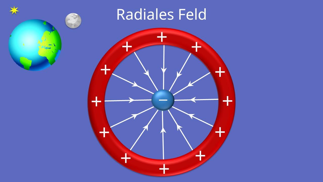 elektrisches Feld, Feldlinien, Feldstärke, inhomogenes Feld, radiales Feld, Ladung