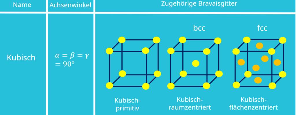 Bravais Gitter, Kristallgitter, Kristallstruktur, Kubisch, Kubisch-primitiv, Kubisch-raumzentriert, Kubisch-flächenzentriert