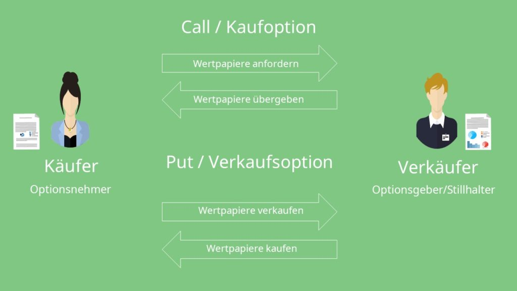 Call-Option und Put-Option