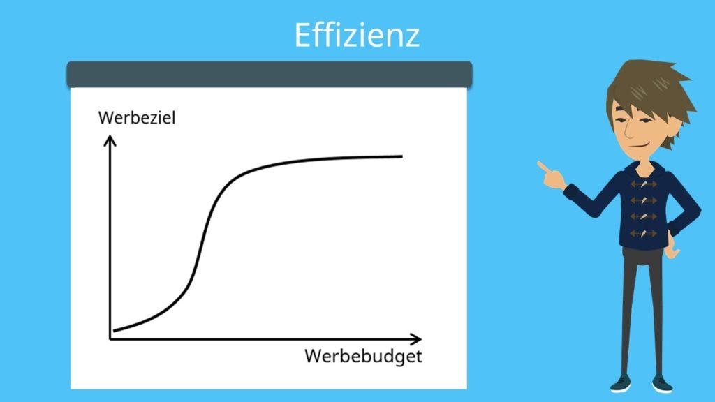 Werbebudget Effizienz