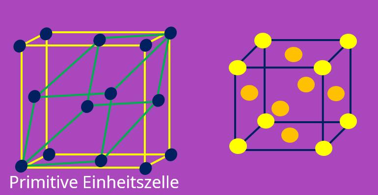 Einheitszelle, Elementarzelle, Bravais Gitter, primitive Einheitszelle, fcc, kubisch-flächenzentriert, NaCl, Kristallstruktur, Kristallgitter