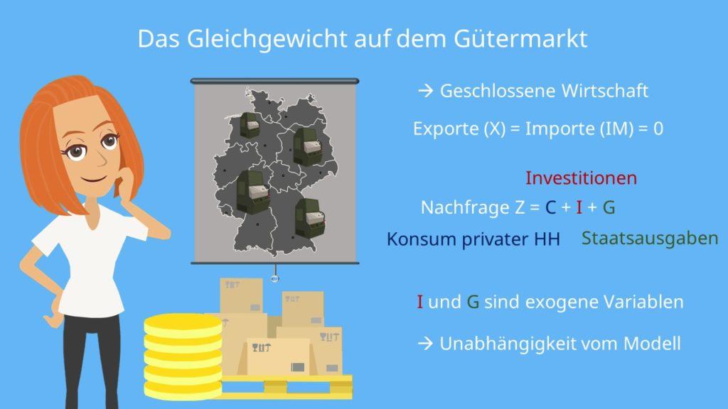 Gütermarktnachfrage