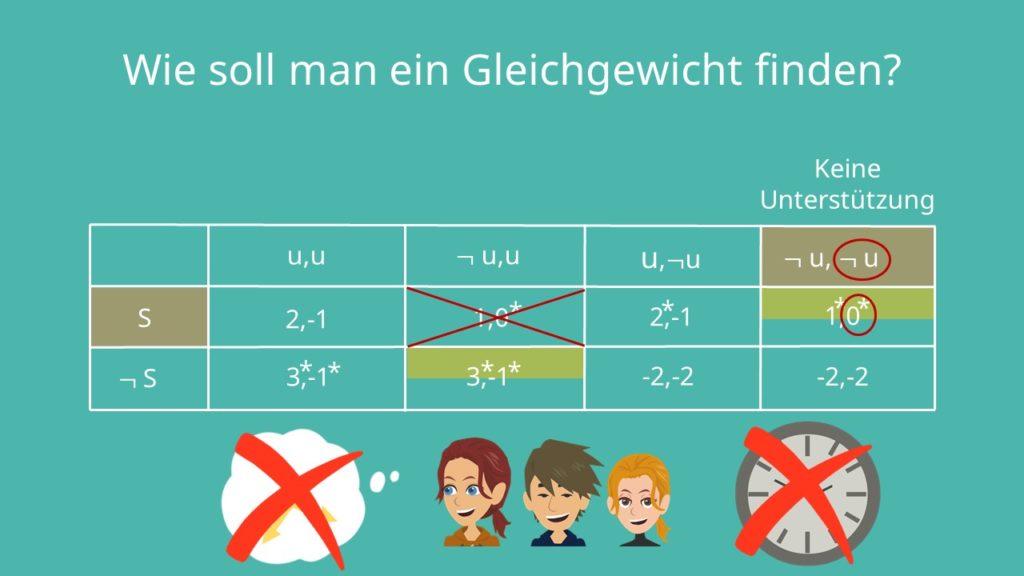 teilspielperfektes Nash-Gleichgewicht, Spielbaum
