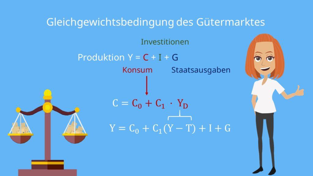 Multiplikatoreffekt: Gleichgewichtsbedingung des Gütermarktes