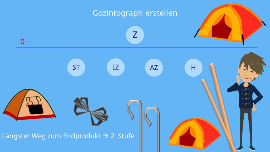 Materialbedarfsplanung: Gozintograph erstellen