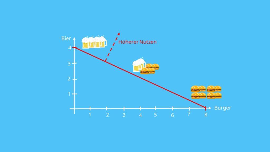 Veränderung der Indifferenzkurve bei höherem Nutzen