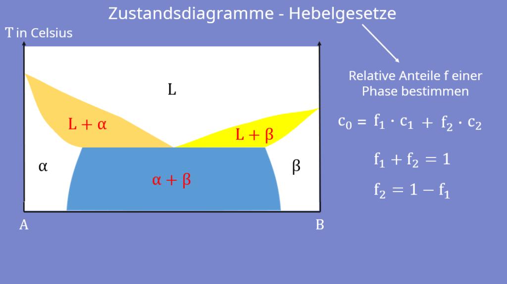 Phasendiagramm, Zustandsdiagramm, Hebelgesetz Werkstoffkunde, Eutektikum, eutektischer Punkt, Gesamtkonzentration, Bindungspartner