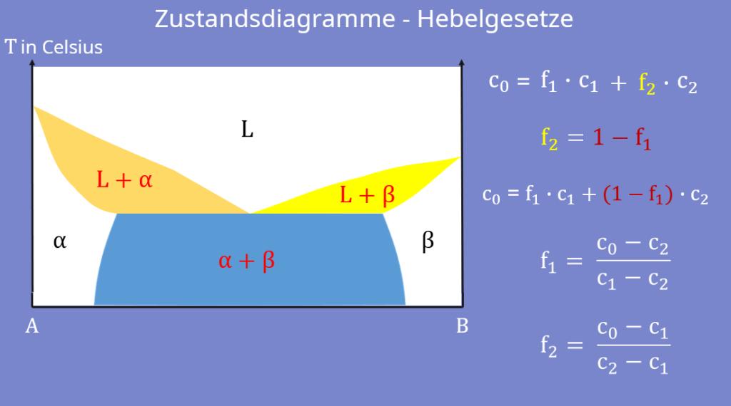 Zustandsdiagramm, Phasendiagramm, Hebelgesetz, Temperatur, Thermodynamik, Phasen, Bindungspartner, Konzentration, relative Anteile