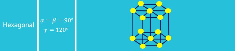Bravais Gitter, Kristallgitter, Kristallstruktur, Einheitszelle, Elementarzelle, Hexagonal, Winkel, Translationsvektoren