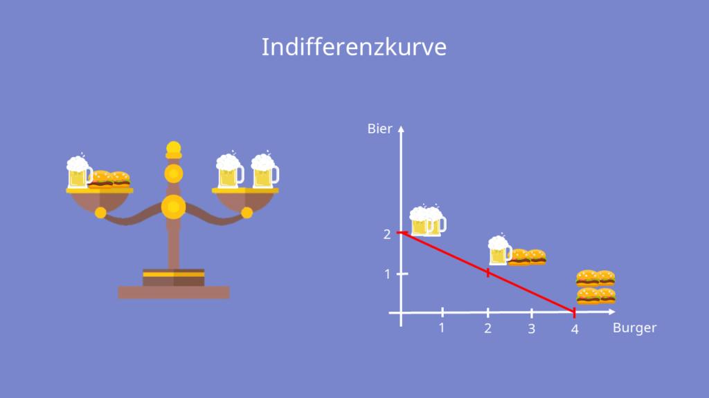 Indiffernzkurve Nutzenfunktion