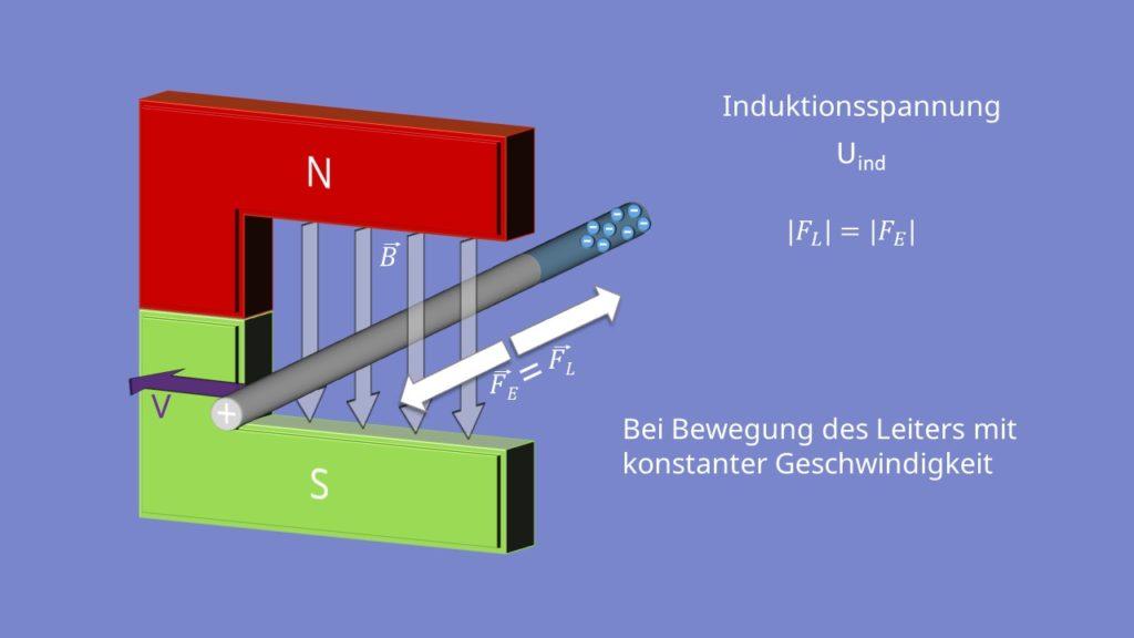 elektromagnetische induktion und induktionsspule einfach. Black Bedroom Furniture Sets. Home Design Ideas