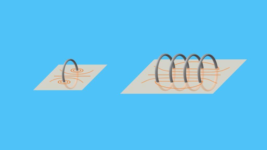 Spule, Wicklungen, stromdurchflossener Leiter, Leiterschleife, elektromagnetische Induktion