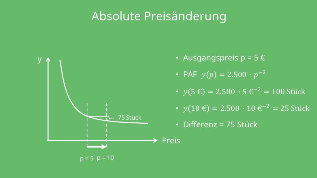 Multiplikative Preis-Absatz-Funktion Absolute Preisänderung