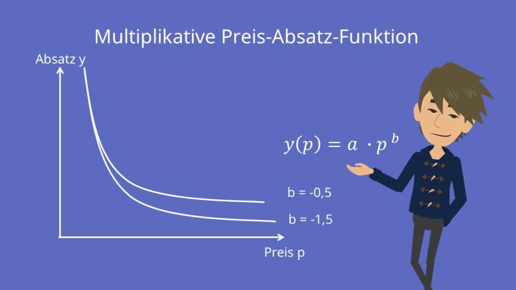 Multiplikative Preis-Absatz-Funktion Formel und Verlauf