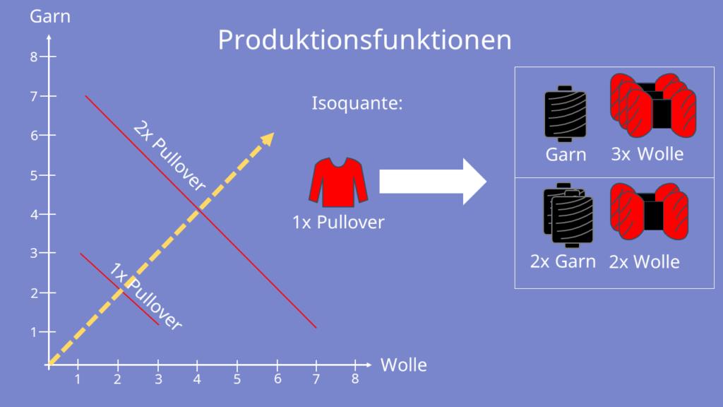 Isoquante berechnen, Isoquante zeichnen, Isoquante und Produktionsfunktion