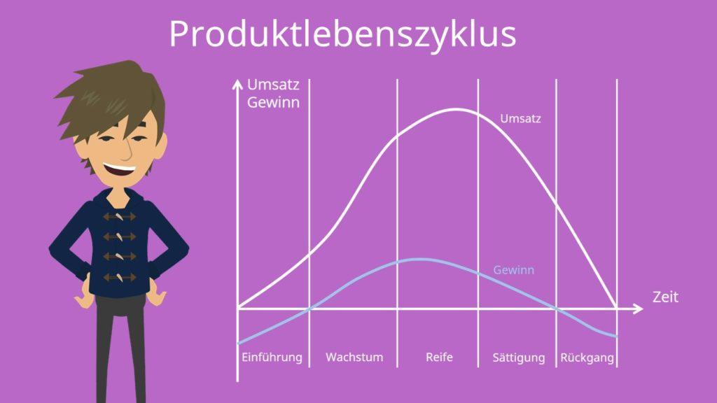 Produktlebenszyklus Phasen, Produktlebenszyklus Definition