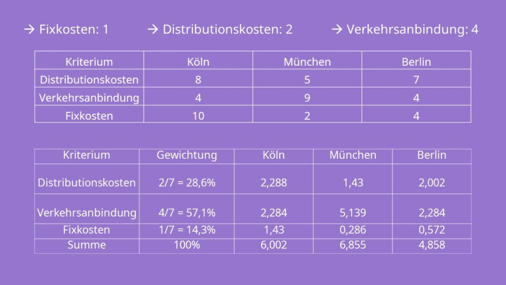 Nutzwertanalyse Beispiel