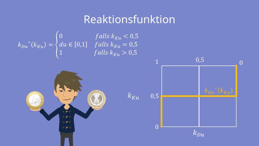 Nash-Gleichgewicht Reaktionsfunktion