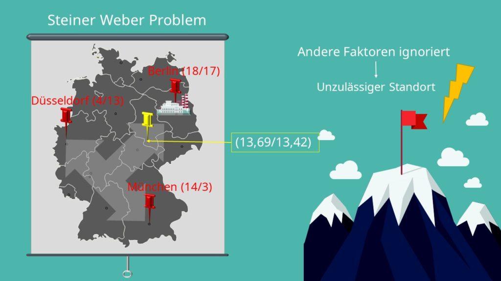Standorttheorie Weber