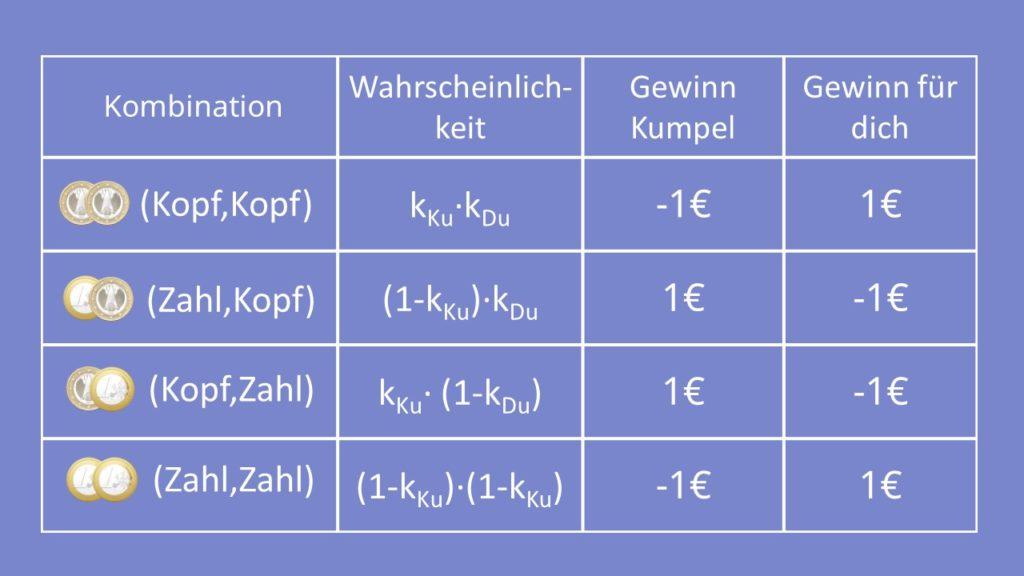 Nash-Gleichgewicht Matching Pennies