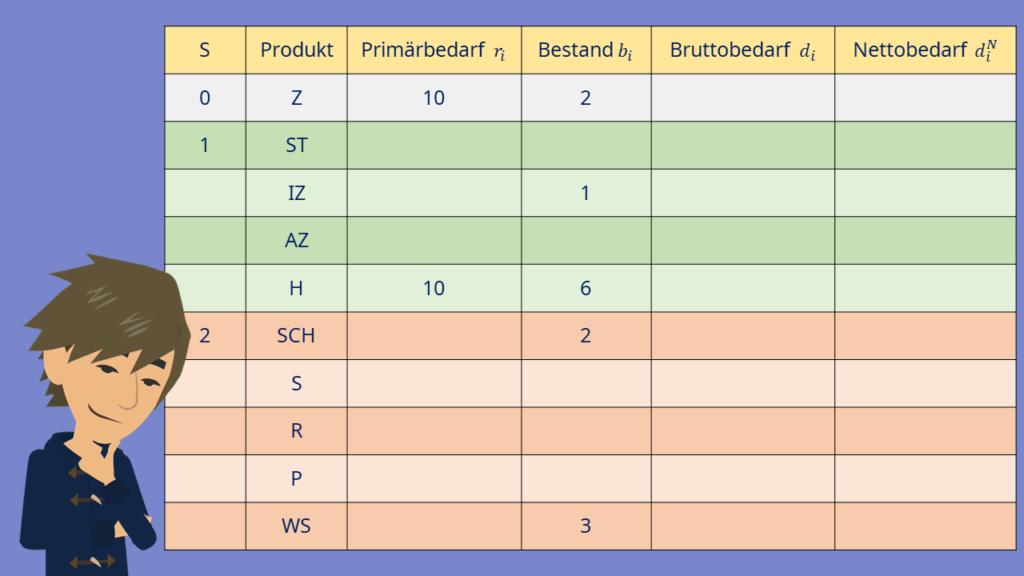 Materialbedarfsplanung: Dispositionsstufenverfahren