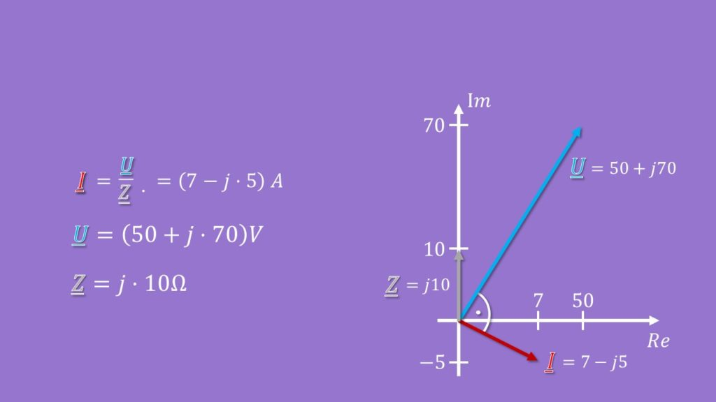 Zeigerdiagramm komplexe Zahlen