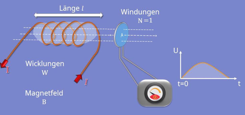 Induktionsspule, Querschnittsfläche, Windungen, Induktivität, elektromagnetische Induktion, magnetische Flussdichte
