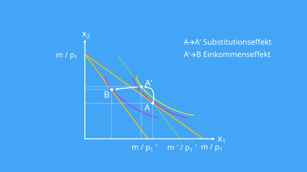 Substitutionseffekt, Gesamteffekt, Einkommenseffekt