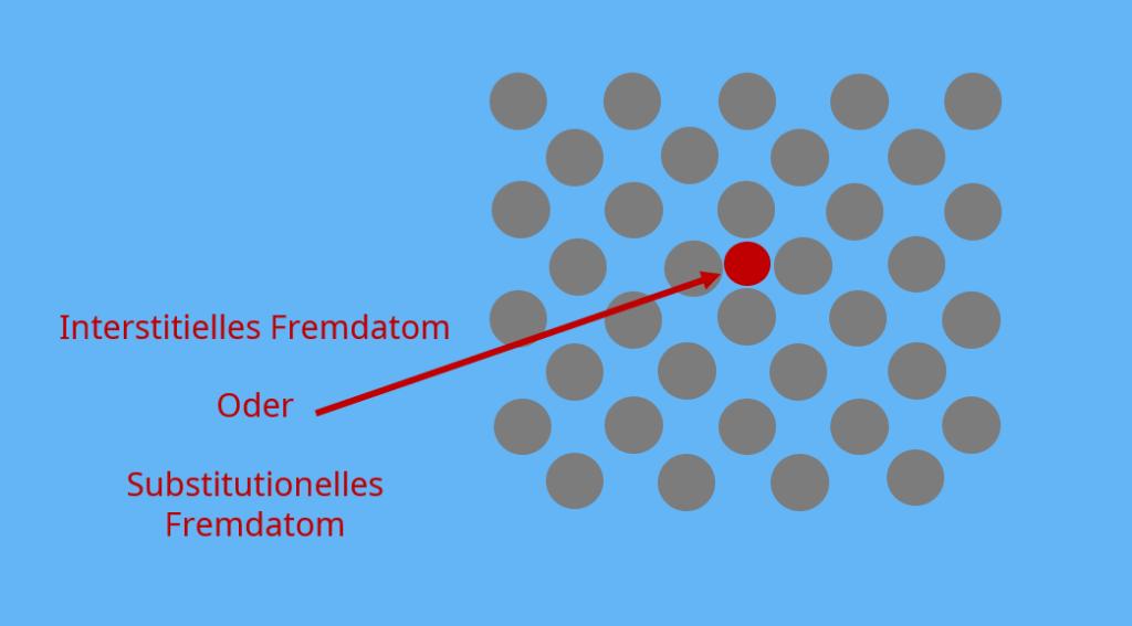 nulldimensionale Gitterfehler extrinsische defekte