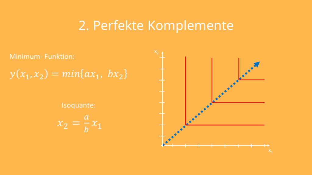 Isoquante zeichnen; Isoquante Perfekte Komplemente, Isoquante Leontief-Funktion