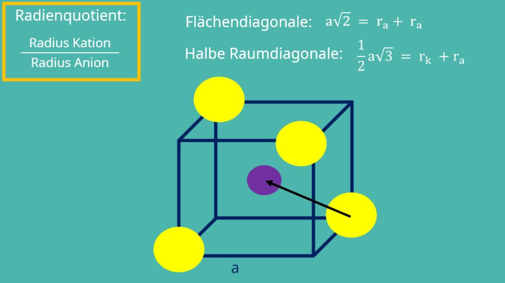 Radienquotient Tetraeder