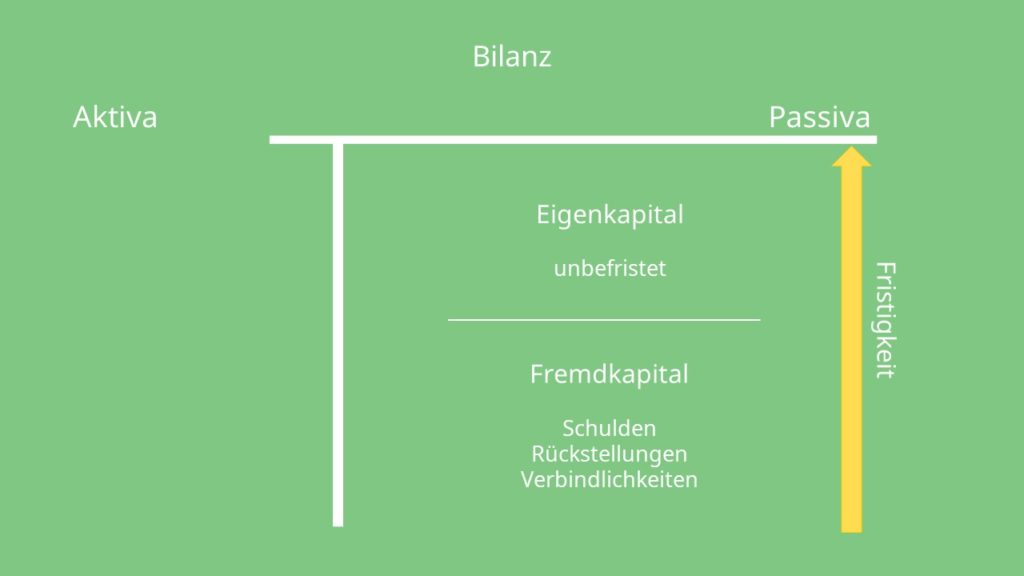 Bilanz Aufbau: Bilanz Passiva