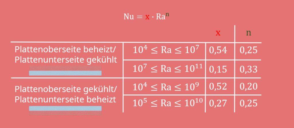 Freie Konvektion, Natürliche Konvektion, Freie Konvektion berechnen