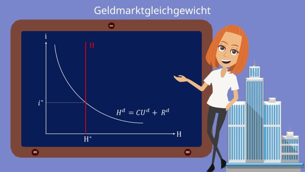 Geldmarktgleichgewicht
