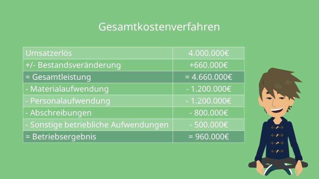 Gesamtkostenverfahren Beispiel