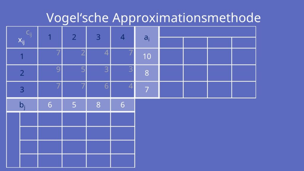 Vogelsche Approximationsmethode