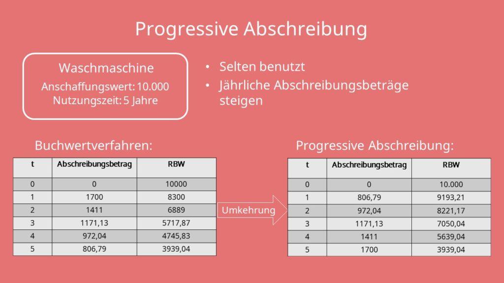 Abschreibungsmethoden: Progressive Abschreibung