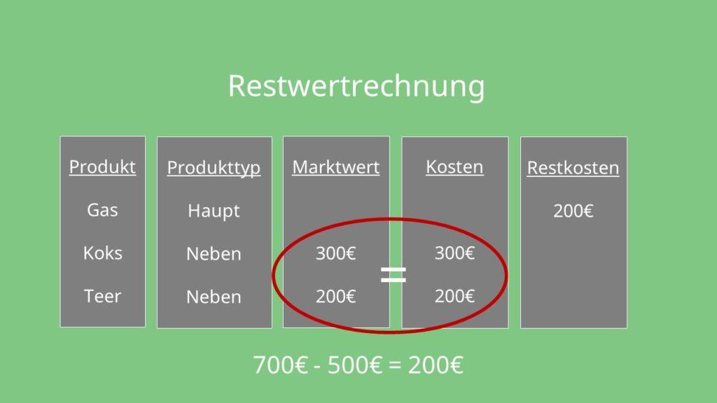 Kuppelkalkulation: Restwertrechnung Beispiel
