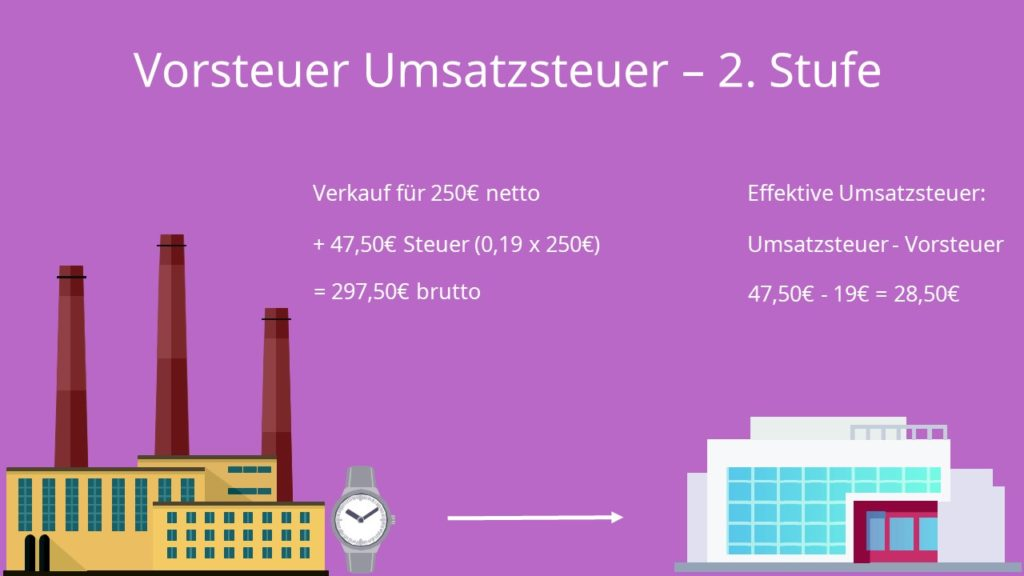 Vorsteuer Umsatzsteuer 2. Stufe