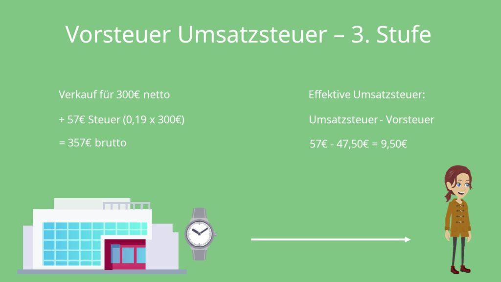 Vorsteuer Umsatzsteuer 3. Stufe