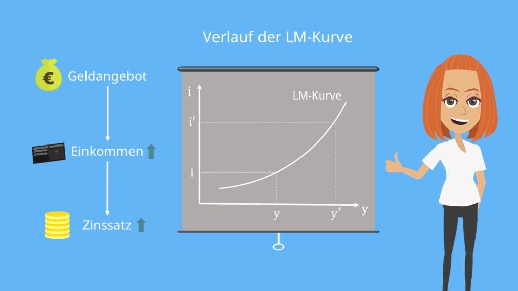 Verlauf der LM-Kurve