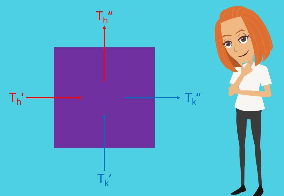 Wärmeübertrager, Wärmeübertrager berechnen, Funktionsweise Kühlschrank