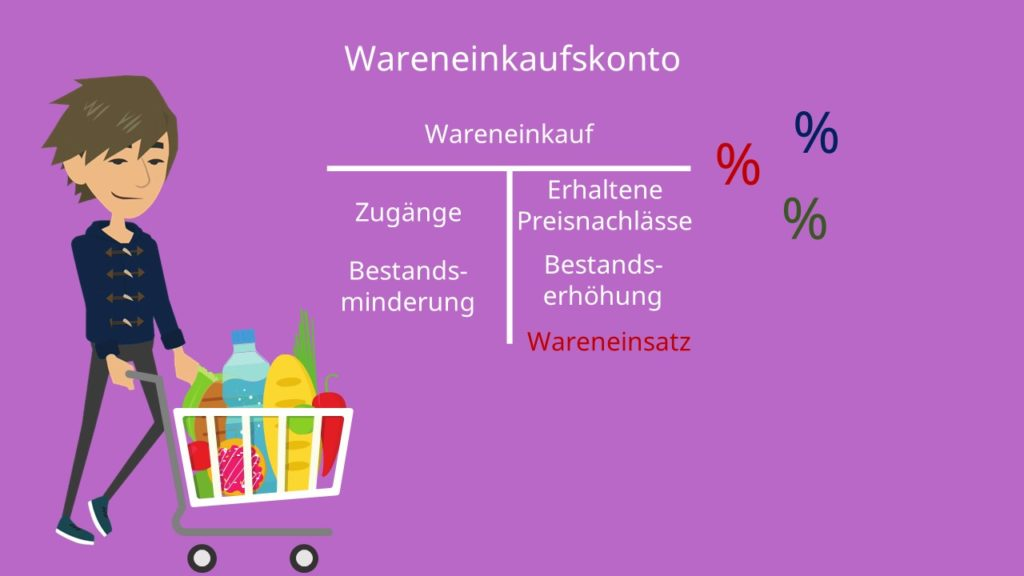 Warenkonten: Wareneinkaufskonto