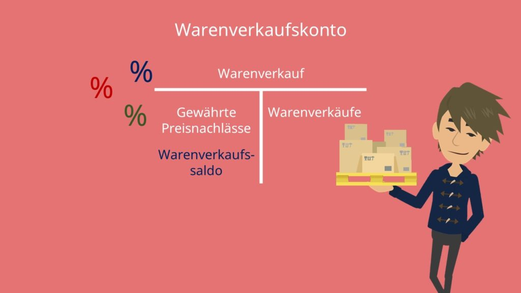 Warenkonten: Warenverkaufskonto